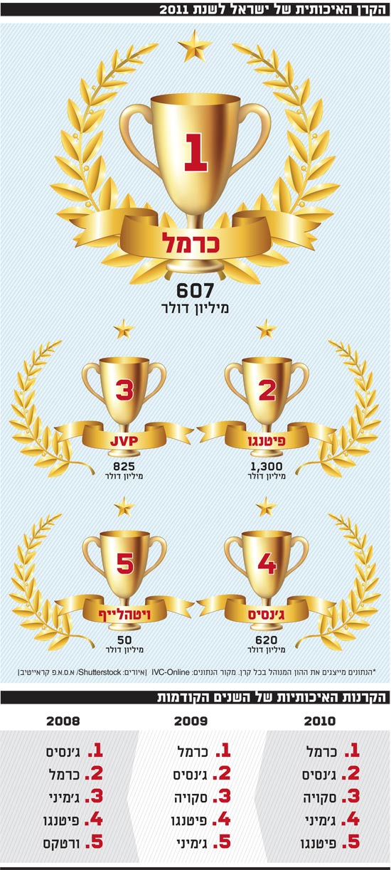 הקרן האיכותית של ישראל לשנת 2011